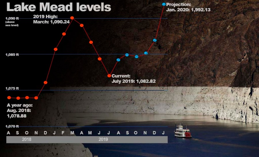 Lake Mead rises nearly 15 feet thanks to wet winter