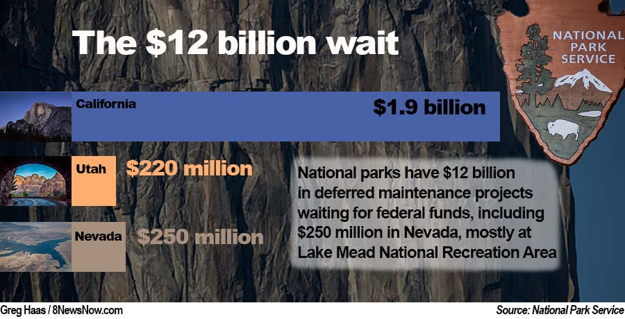 $237M needed to pay for Lake Mead's projects on 'deferred maintenance' list