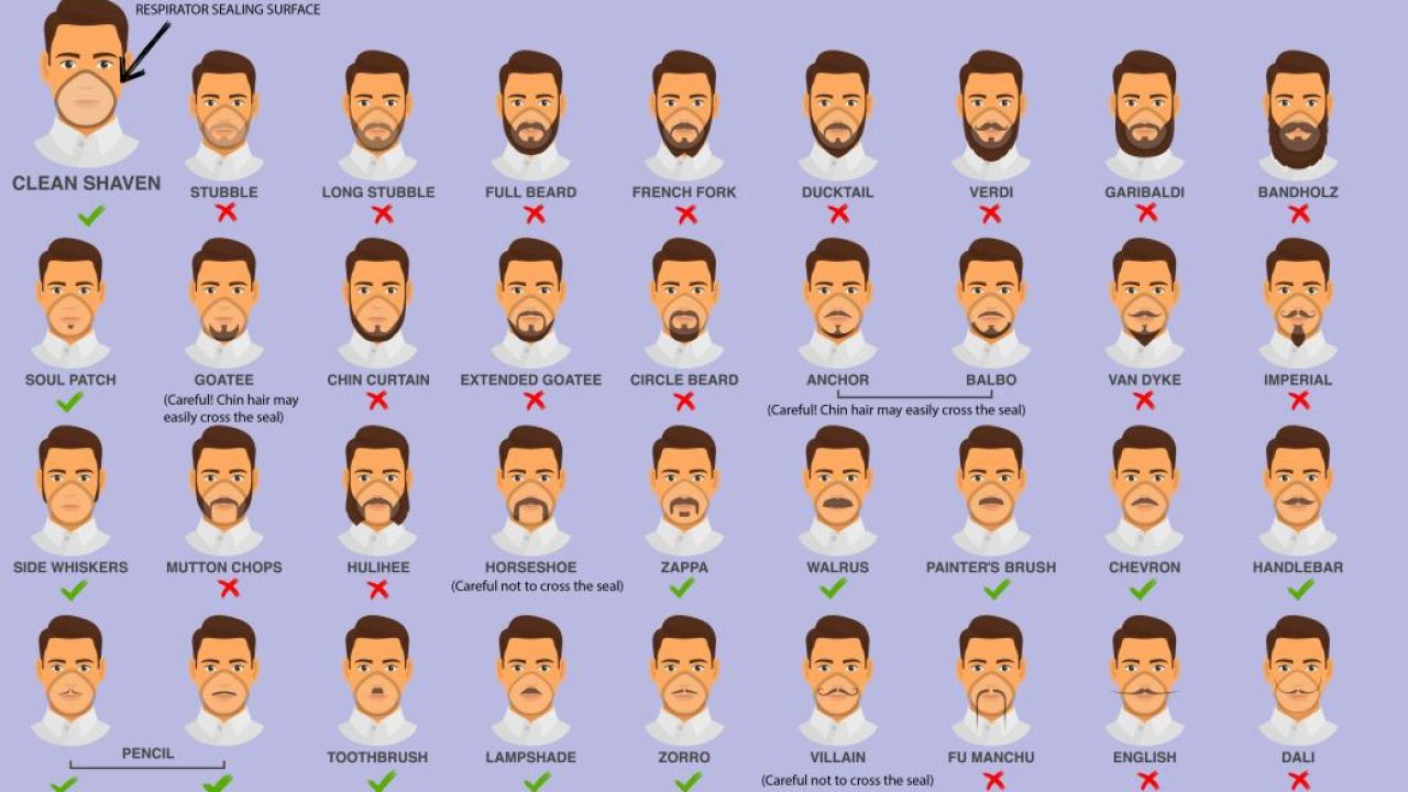 CDC recommends men shave their beards to protect against coronavirus