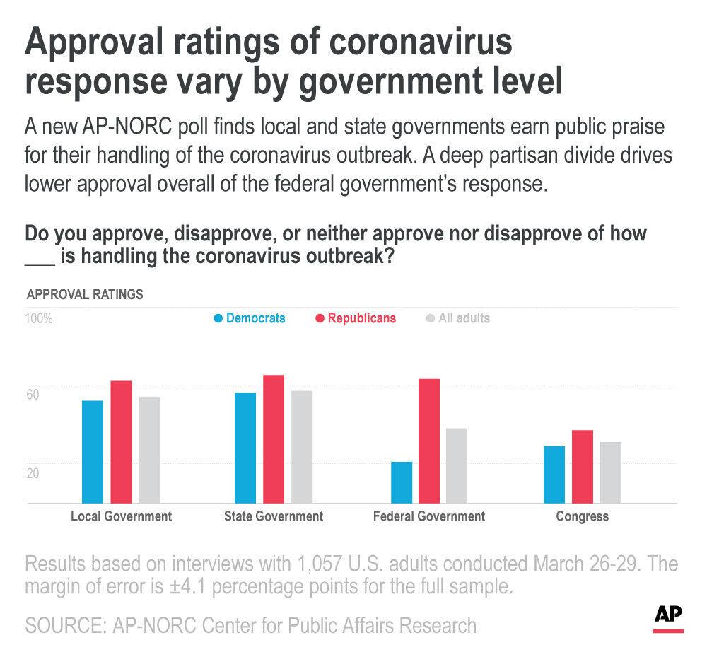 AP Poll Government Response
