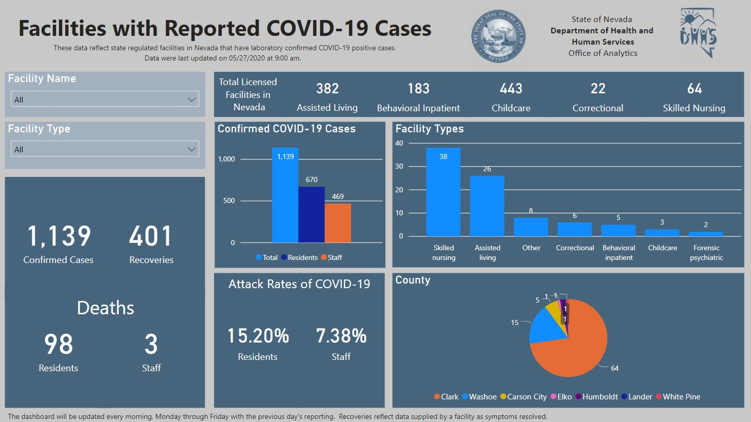 DHHS dashboard 05272020