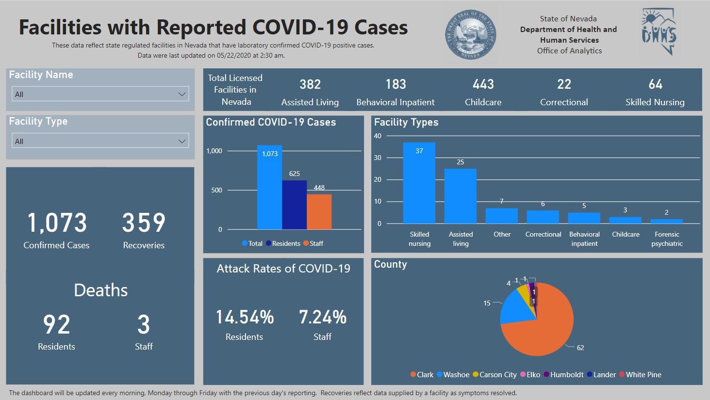 dashboard state-regulated facilities DHHS