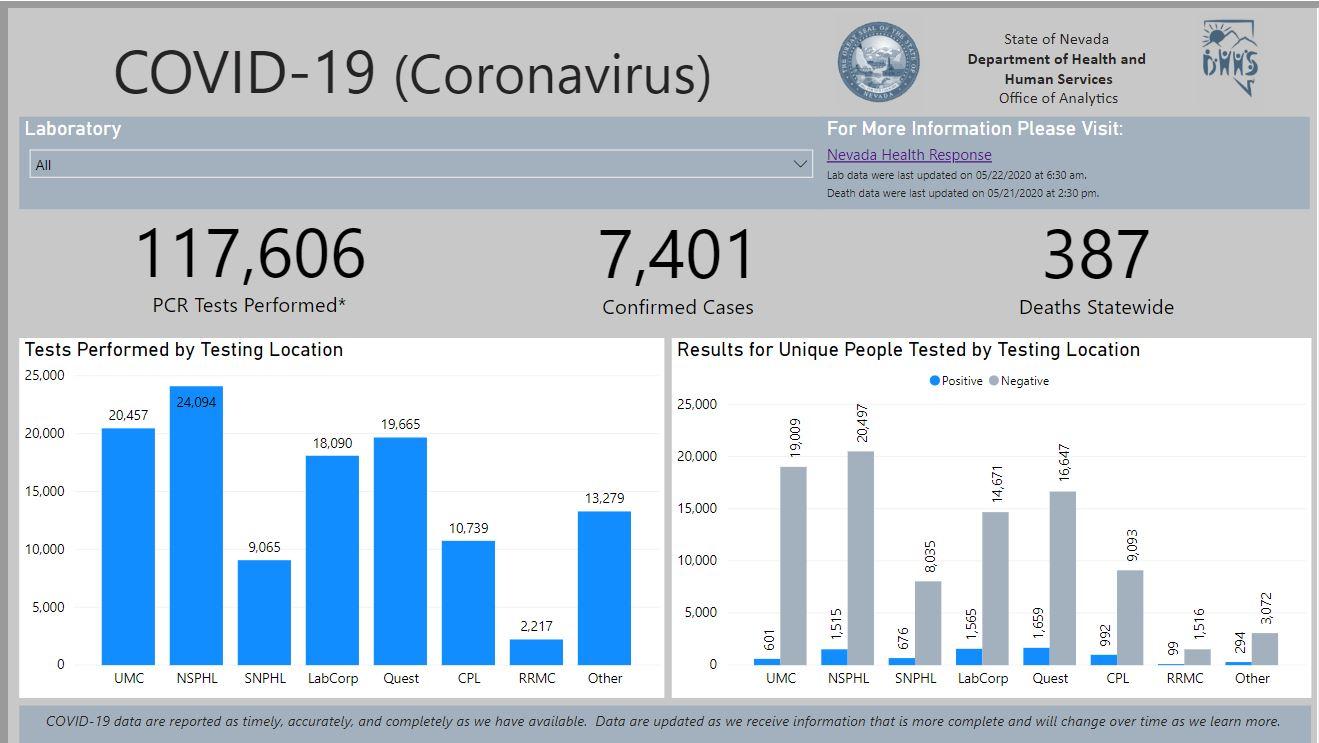 387 deaths Nevada DHHS dashboard