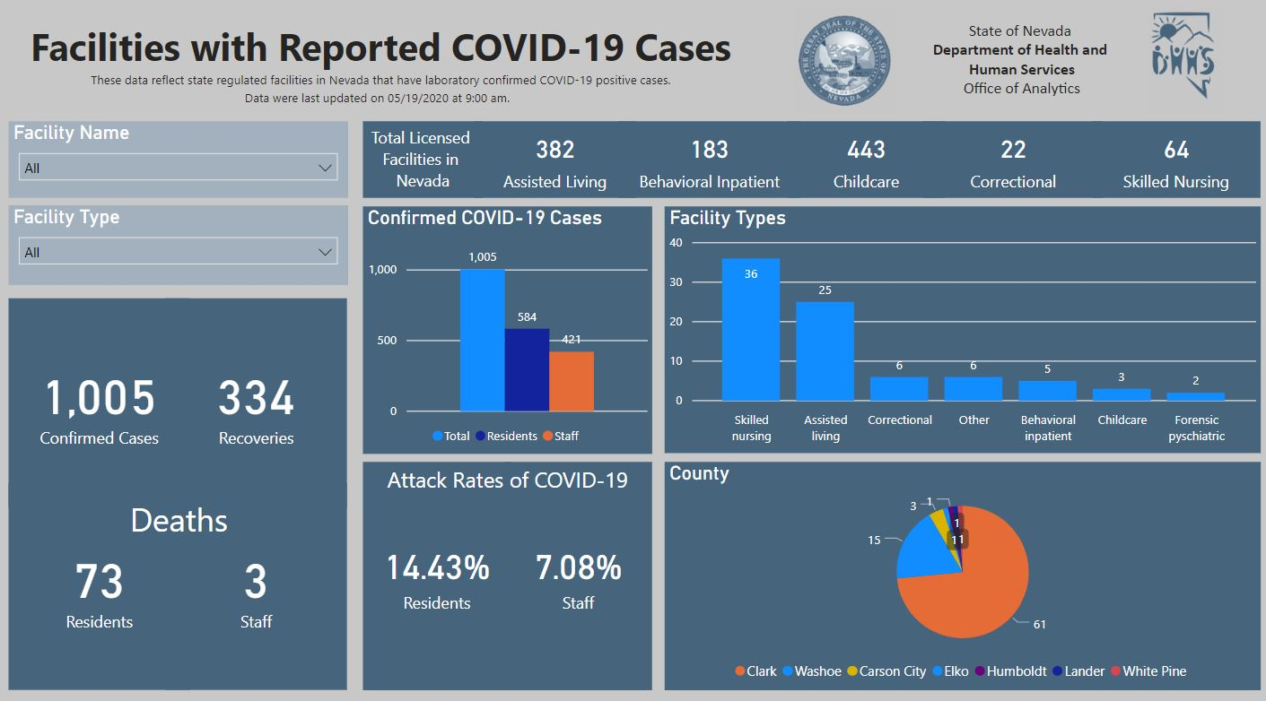 State-regulated facilities nursing homes dashboard 05192020