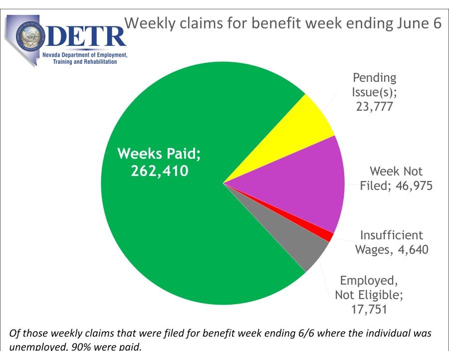 Detr Provides Update On Nevada S Unemployment Insurance System Klas