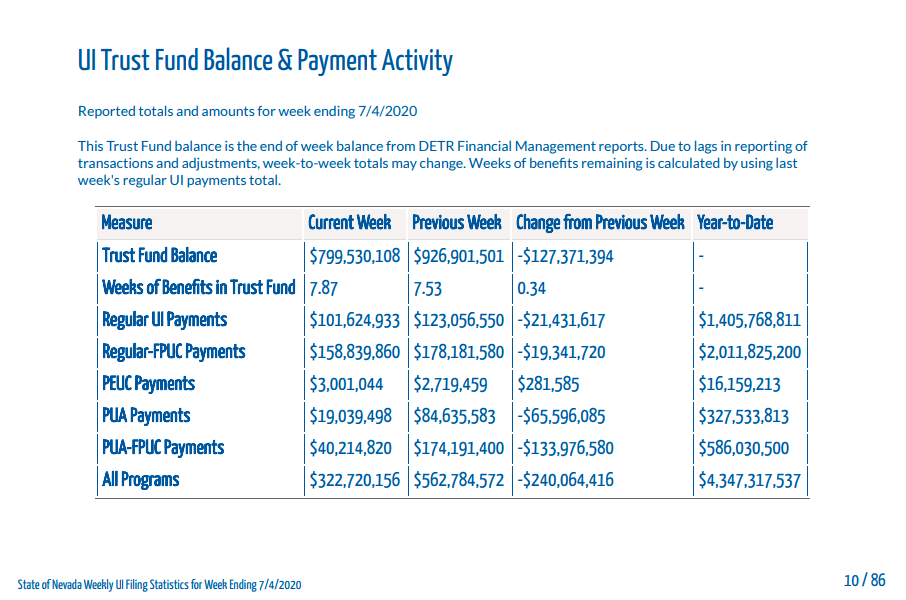 Detr Report Less Than 8 Weeks Of Funding Left For Unemployment Insurance Claims Klas
