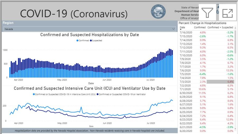 07172020 hospitalizations COVID-19