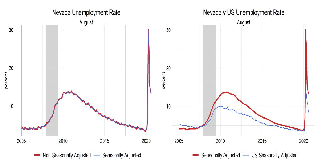 Nevada Unemployment Drops To 13 2 Detr Reports Claims Down 25 Klas