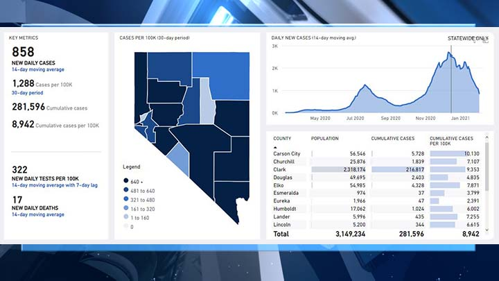 NEW: 51 deaths reported as Nevada's COVID-19 test positivity rate drops steadily - KLAS - 8 News Now