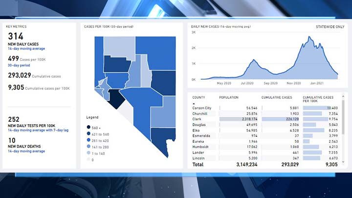 NEW: Test positivity rate drops again in Nevada; COVID-19 cases under 400 - KLAS - 8 News Now
