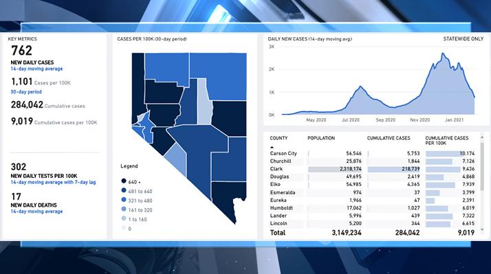 NEW: Nevada reports 24 COVID-19 deaths, decreasing test positivity rate - KLAS - 8 News Now