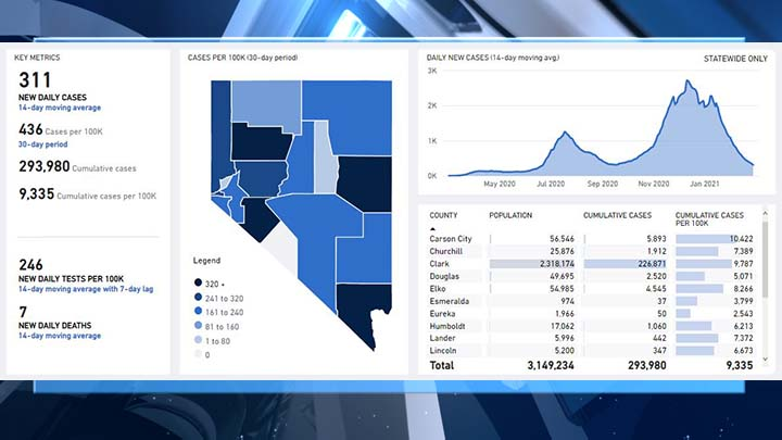 NEW: Nevada reports no new COVID-19 deaths for second day in a row; test positivity rate still falling - KLAS - 8 News Now